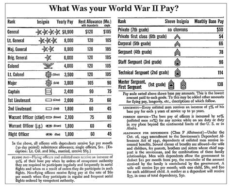British Military Pay Scale