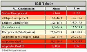 Bmi Berechnen Alter : untergewicht bmi rechner kind ~ Themetempest.com Abrechnung