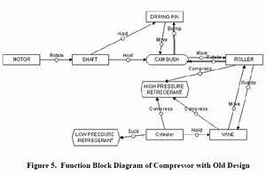 Triz Improvement Of Rotary Compressor Designthe Triz Journal