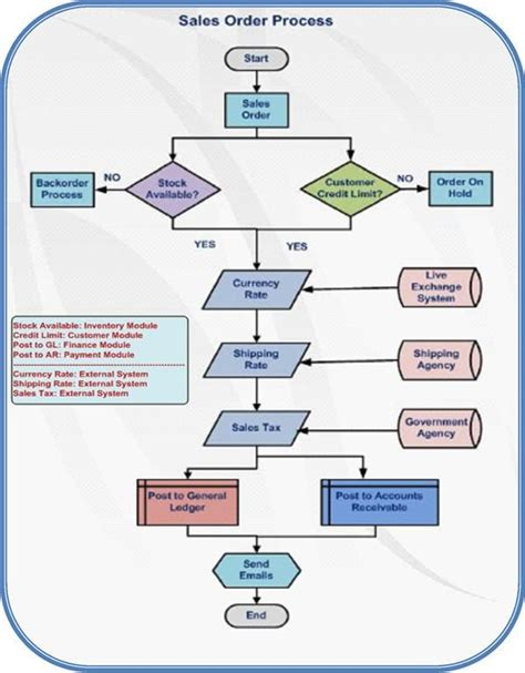 System Testing Proces Diagram by The Beginner S Guide To Erp Testing Sap Testing Part 1