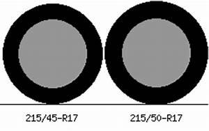 Allwetterreifen 215 45 R17 : 215 45 r17 vs 215 50 r17 tire comparison tire size ~ Jslefanu.com Haus und Dekorationen