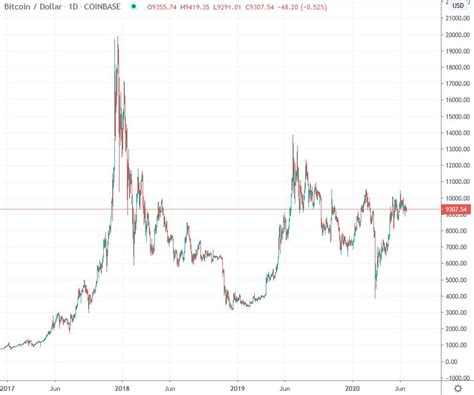 Price chart, trade volume, market cap, and more. Wöchentliche Bitcoin USD Chart Analyse Kalenderwoche 26 - Crypto Valley Journal