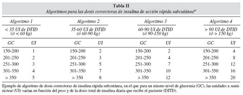 dosis de insulina rapida segun glucemia