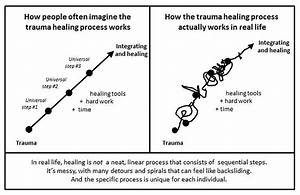 A Pertinent Visual Diagram For All Healers  Healing  Or  Unfortunately Life Is Messy