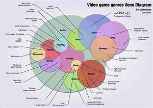 Video Game Genre Venn Diagram