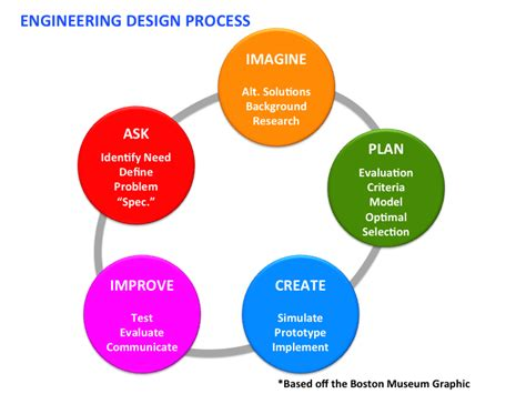 engineering design process engineering success in stem asia pacific technology and