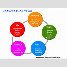 Engineering Success In Stem  Asiapacific Technology And Education Partnership (aptep)asia