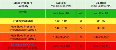 rangers normal blood pressure range for