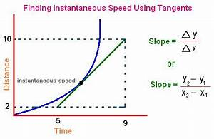 Image Gallery instantaneous speed physics