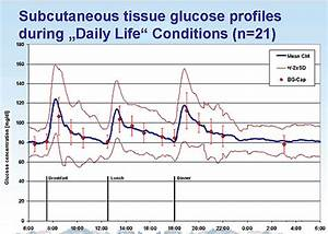 Non Fasting Sugar Level Chart Normal Blood Sugar Goals And Why Diabetes Warrior