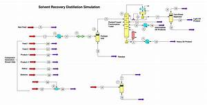 Solvent Recovery Facilities Upgrades Preliminary Design