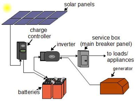 Off Grid Solar Power Systems