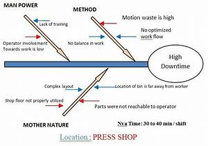 Cause And Effect Diagram  U2013 Kaizen Method