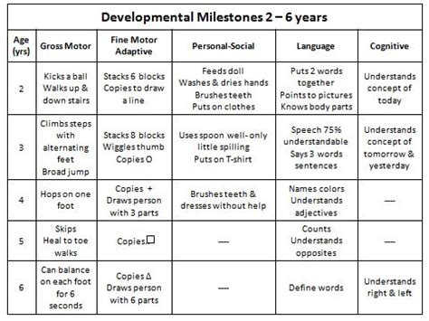 preschool language development milestones 215 best images about preschool assessments on 644
