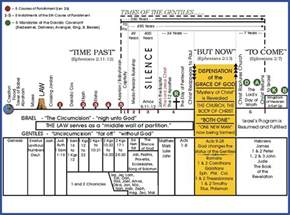 Bible History Timeline Chart PDF