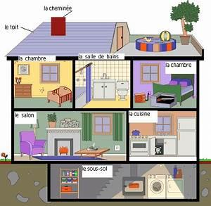 Nom De Maison : external image maison casa maison vocabulario casas aprender chino ~ Medecine-chirurgie-esthetiques.com Avis de Voitures