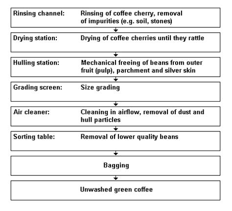 %name Coffee Roasting Temperature   How Much Do You Know about Coffee Roasting? Part 3