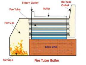 How Exactly Does A Fire Tube Boiler Operate   U2013 Thermodyne