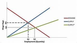 A Classical Model Of The Labor Market