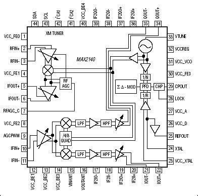Sdars Max Radio Tuner Solution Application Note