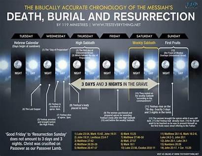 Friday Passover Crucifixion Days Jesus Timeline Resurrection