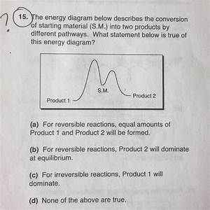 Solved  The Energy Diagram Below Describes The Conversion