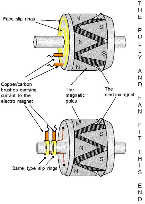 motor  parts   rotor