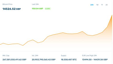 """Bitcoin (btc) price in gbp with live chart & market cap. """"I have little hope for Libra"""" says RFM's Windsor"""