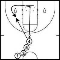 youth basketball shooting form drills 20 basketball shooting drills for lights out shooting