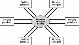 Example Of A Multiparticipant Decision Maker Including A