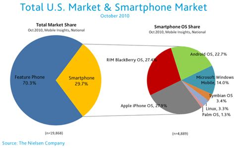 most current android os u s smartphone battle heats up which is the most desired