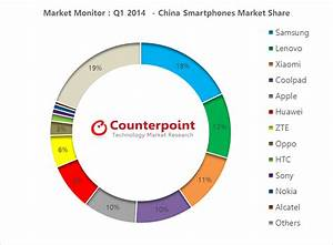 Worldwide Tech & Science: China: Q1 2014 Smartphone Market ...