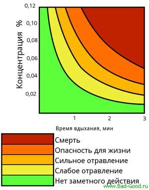 Выхлопные газы тяжелее воздуха или легче