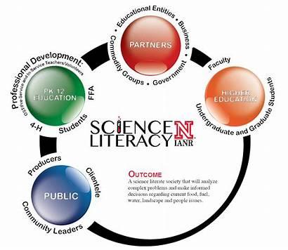 Literacy Science Framework Unl Scientifically Literate Casnr