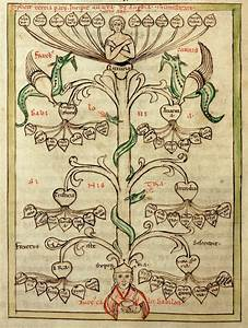 Tree Of Virtues And Tree Of Vices