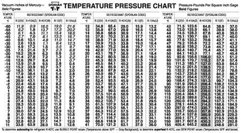 R22 Pressure Temp Chart