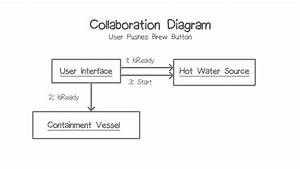 Collaboration Diagram 1