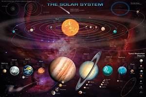 Solar system & T.N.Os Plakat, Poster på Europosters.dk