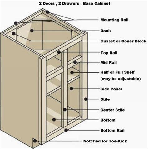 kitchen drawer dimensions standard kitchen cabinet dimensions dimensions guide 149 | f0805d4d37f78bddb1675ad3cb395f70
