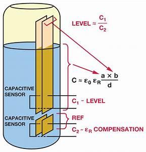 Liquid Level Sensing Using Capacitive