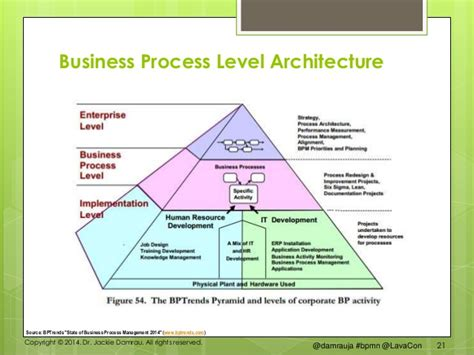 Structured Business Process Modeling  Lavacon 2014. Suze Orman Best Credit Cards. Wireless Network Security Key Is Not Correct. Microsoft Digital Signature Certificate. Storage Boynton Beach Fl Motorola Call Center. Lasik Surgery In Atlanta Utah Cable Companies. Pest Control Buffalo Ny Bubble Test Generator. Sears Ac Repair Service Buy Used Phone Systems. Small Business Loans Nyc Cable T V Companies