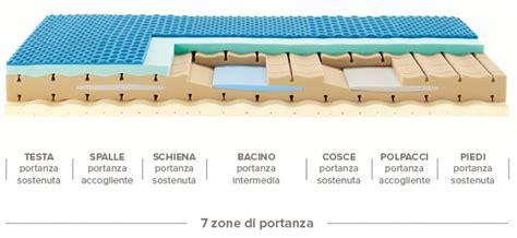 materasso ennerev dualpure materasso in schiume evolute materassi
