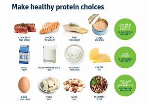 New calculator helps you personalise your protein needs to support weight loss - CSIROscope Protein Diet