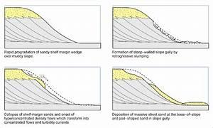 Diagrams Showing Sandy Progradation To The Shelf Edge  Slope Failure