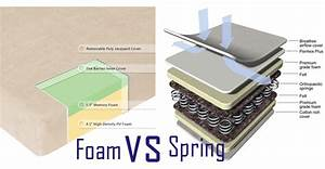comparison between innerspring mattress and memory foam With difference between foam and spring mattress