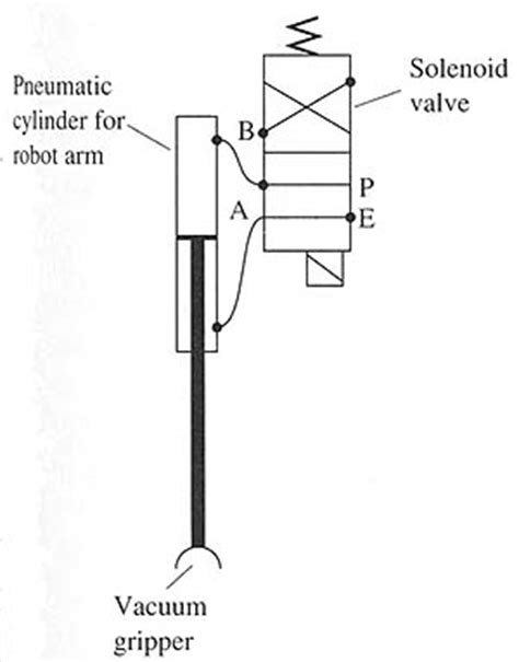 Applications for Solenoids