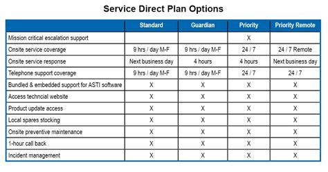 service direct maintenance plans