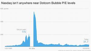 Reality check: Tech stocks aren't at bubble levels