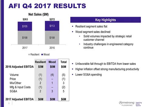 armstrong flooring earnings armstrong flooring inc 2017 q4 results earnings call slides armstrong flooring inc