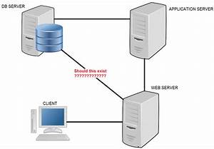 What Is The Difference Between A Web Server  An Application Server  And A Database Server